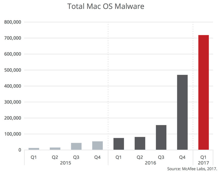 malware-on-mac.thumb.jpg.fd4c7ec57c0df31216e2895b3eca8338.jpg