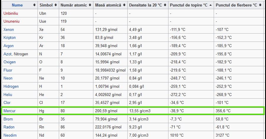 1285172612_Listaelementelorchimicedupnume-Wikipedia-MozillaFirefox2019-01-0416_14_08.png.2c0a8217ca8bd84de6cbc7415f26858a.png