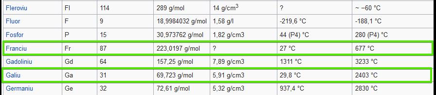 1364953104_Listaelementelorchimicedupnume-Wikipedia-MozillaFirefox2019-01-0416_21_49.png.d93306f67ff702201370e3ed9f661d76.png